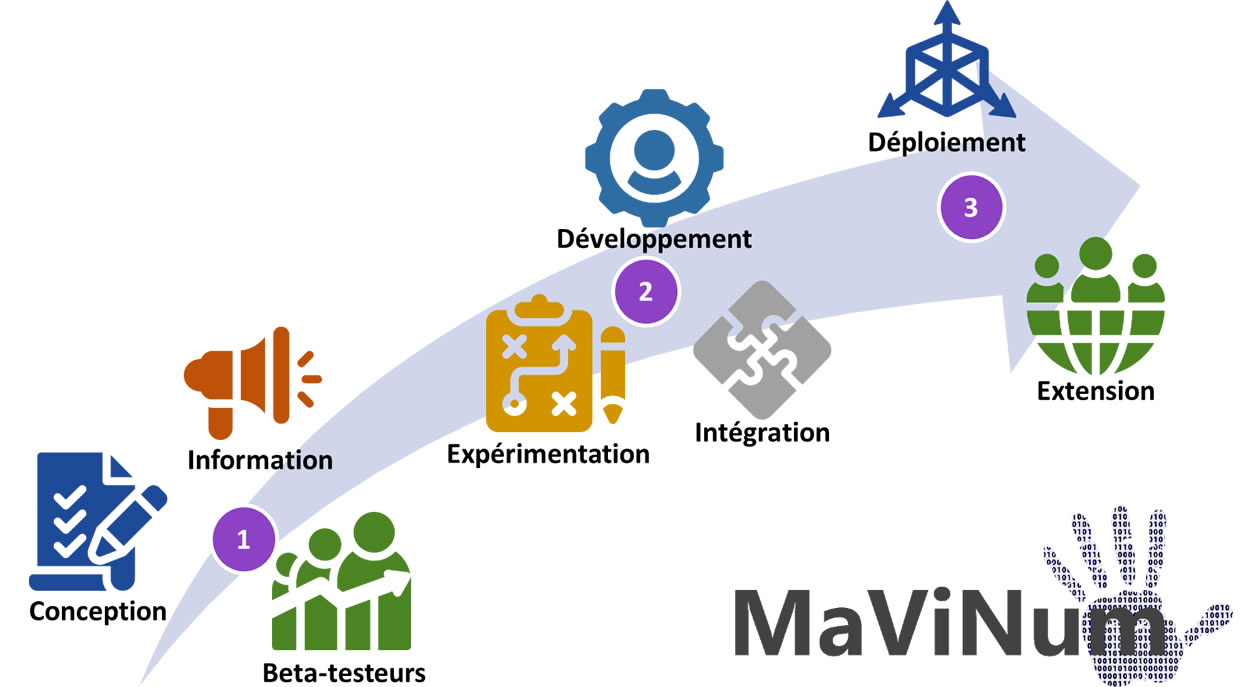 Roadmap projet MaViNum